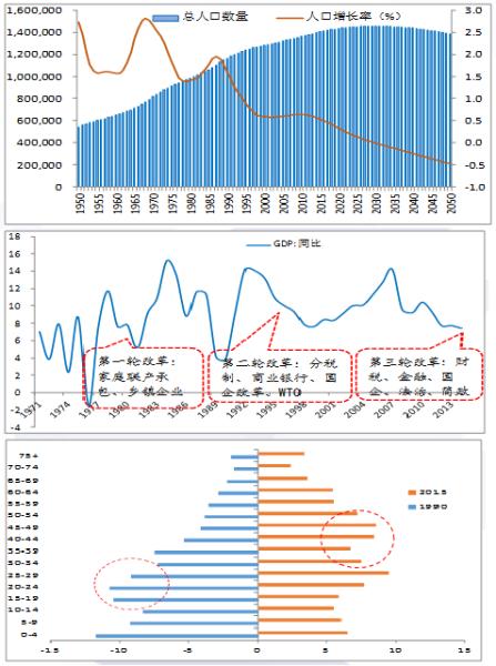 中国人口红利现状_中国改革 人口红利