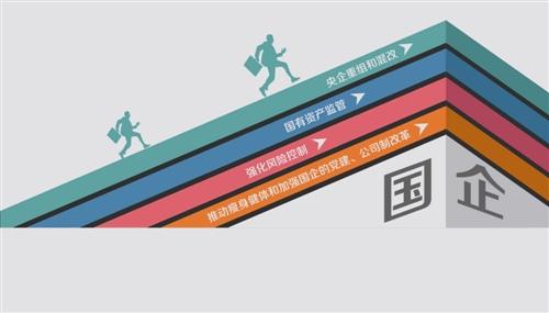 """2017全国""""两会""""特别报道 经济新方位 改革行进年 国企"""