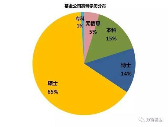 5. 最后,如果你是一位姑娘,那可是要更加努力,毕竟目前来看,78%的高管坑位都被男人们占据。
