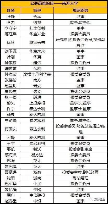 TOP8 厦门大学,东南黄埔军